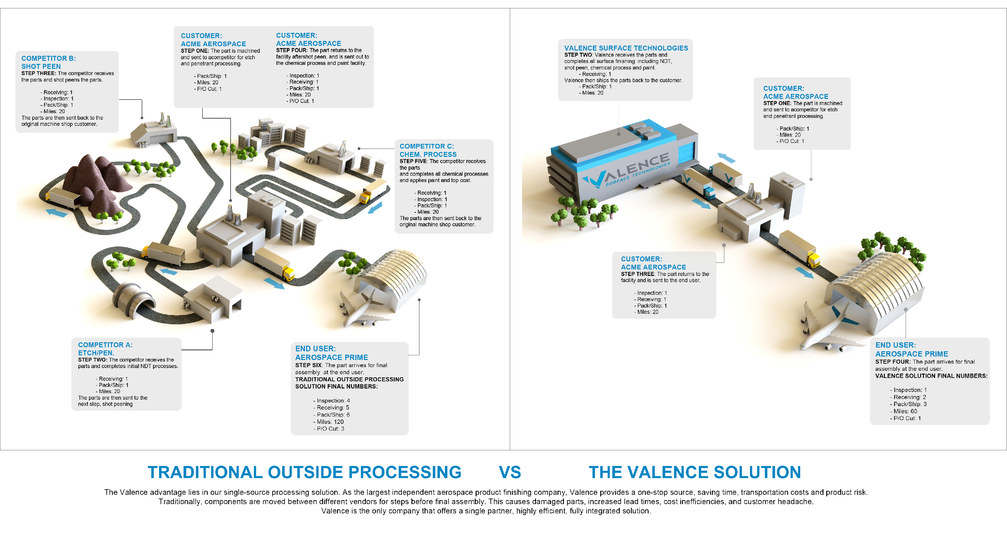 Valence Infographic Valence Surface Technologies